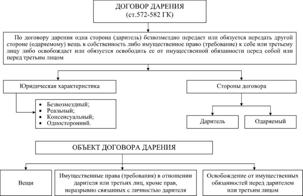 darstvennaya-s-pozhiznennym-prozhivaniem-daritelya